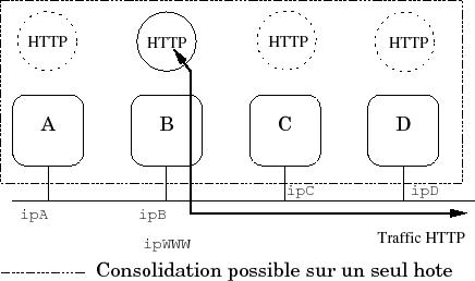 conception et administration des reseaux appletalk
